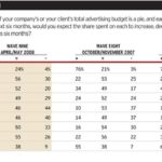 survey_-more-buyers-expect-to-spend-less-in-most-media-advertising-age-mediaworks