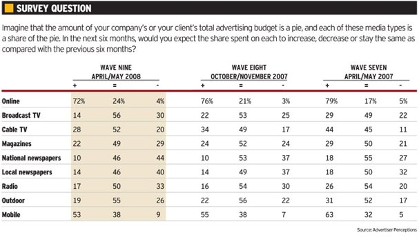 survey  more buyers expect to spend less in most media advertising age mediaworks Media Buyers Say Internet Advertising Will Grow in Next 6 Months