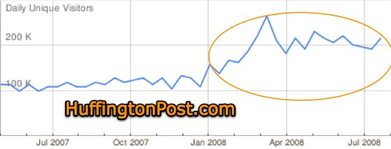 google ad planner 2 How Huffington Post and Obama Killed the New York Times Online