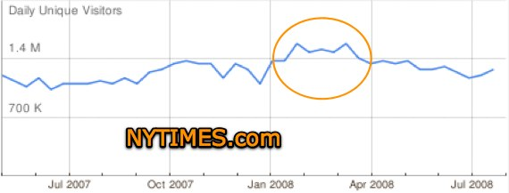 google ad planner How Huffington Post and Obama Killed the New York Times Online