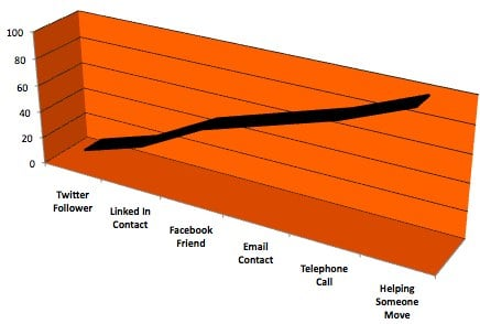 microsoft excel2 The Social Networking Friendship Development Scale