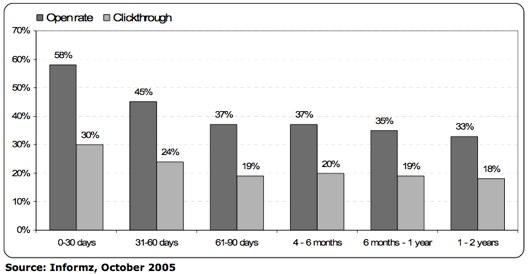 http   wwwmarketingsherpacom exs embg06 execsummpdf1 Amp Up Email Results with Honeymoon Segmentation