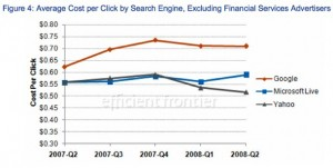 ppc average cost per click by search engine 300x151 Why PPC is about to skyrocket   and then CRASH