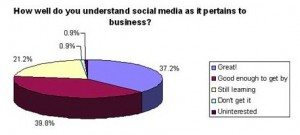 social media business 300x135 Clients Are Hot for Social Media Teachers