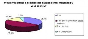 social media training 300x134 Clients Are Hot for Social Media Teachers