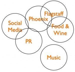 social media spheres jason baer 300x288 5 Steps to Setting Social Media Limits