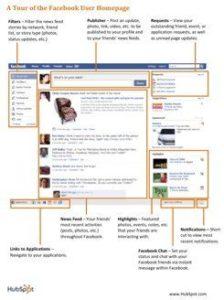 facebook social media strategy 224x300 Advice for Facebook Marketing   ebook Showdown