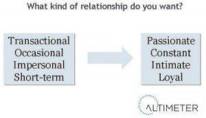 pr relationships