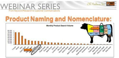 market research Use Online Listening for Competitive Research