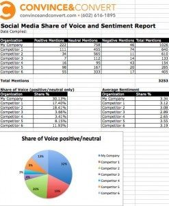 social media share of voice worksheet1 247x300 How to Create a Share of Voice Report