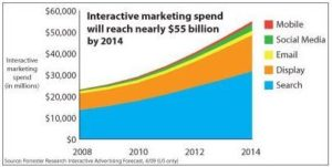 interactive marketing spend