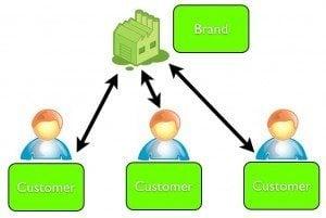 social media strategy 2-1
