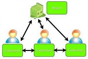 social meida strategy 3