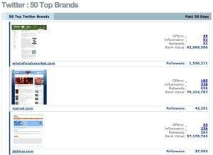 top brands on twitter