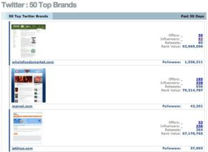 top brands on twitter 300x219 A Twitter Spy Without the Russian Accent