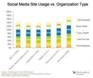 MProfs TSoSMM report D6ITO page 84 of 242 300x250 Crushing the Myth of B2B Social Media