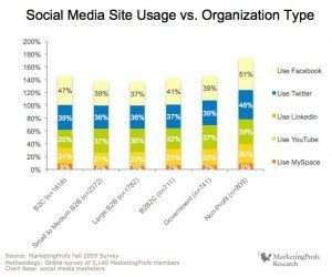MProfs TSoSMM report D6ITO page 84 of 242 300x250 Crushing the Myth of B2B Social Media