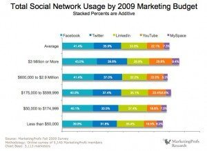 MProfs TSoSMM report D6ITO page 86 of 242 300x219 Crushing the Myth of B2B Social Media