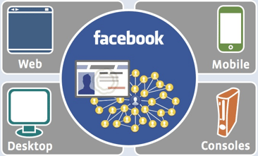connect graphic2 11 Mind Blowing Reasons Your Company Needs Facebook