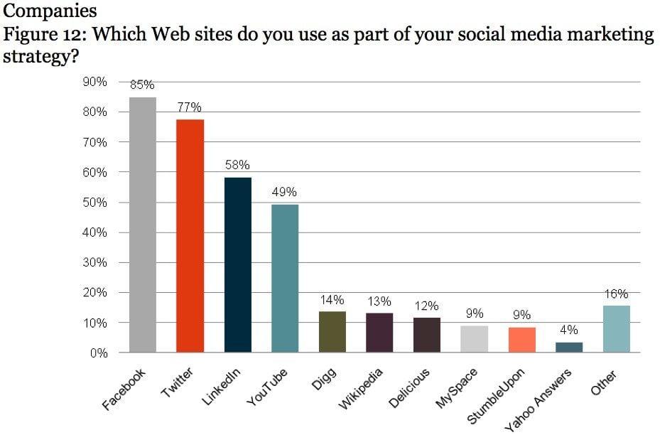 The Big 4 of Social Media