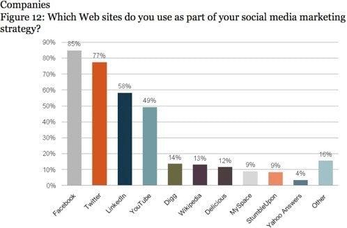 The Big 4 of Social Media.jpg Are You Taking Social Media Shortcuts?