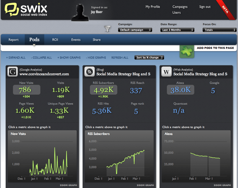 Default campaign SWIX A Social Media Scoreboard That Works