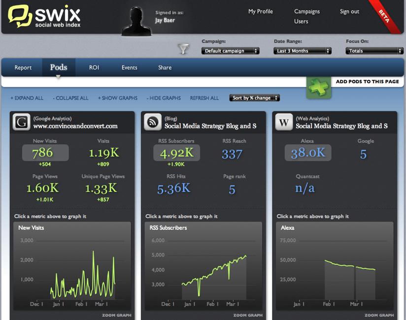 Default campaign SWIX A Social Media Scoreboard That Works