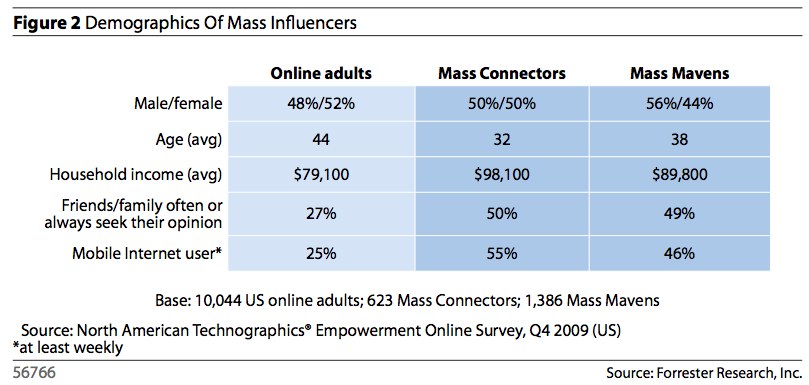 Demographics of Mass Influencers1 The Science of Inequality   Finding Your Influential Customers