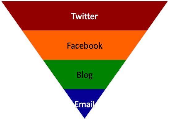 social content ladder