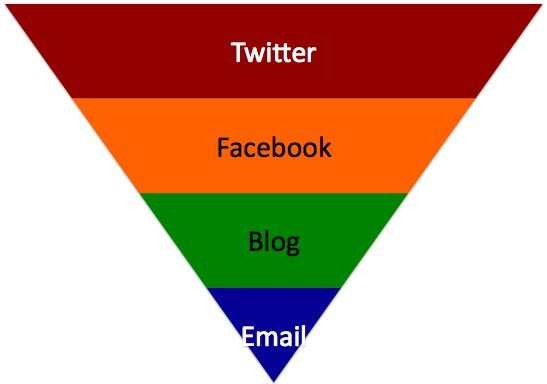 social content ladder Build Your Brand a Social Content Ladder in 5 Steps
