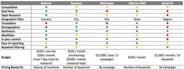 social media monitoring tools comparison
