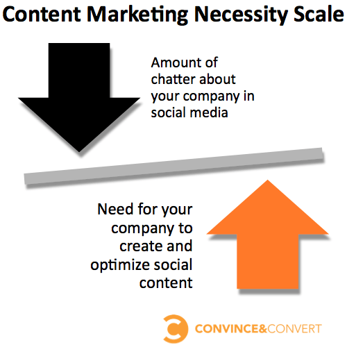 Content Marketing Necessity Scale