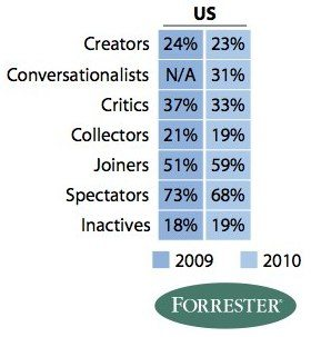 Social Technographics Is Facebook Suffocating the Rest of Social Media?