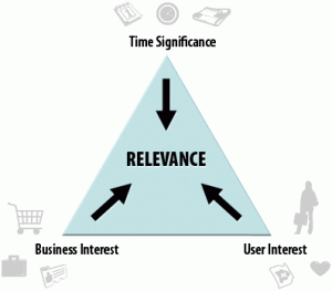 content strategy triangle of relevance by angie schottmuller 300x263 3 Angles to Create Magnetic Content with the Triangle of Relevance