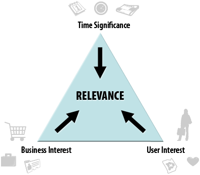 content-strategy-triangle-of-relevance-by-angie-schottmuller