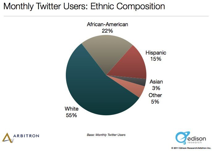 The Social Habit 2011 by Edison Research.pdf page 19 of 53 9 Surprising New Facts About Social Media in America