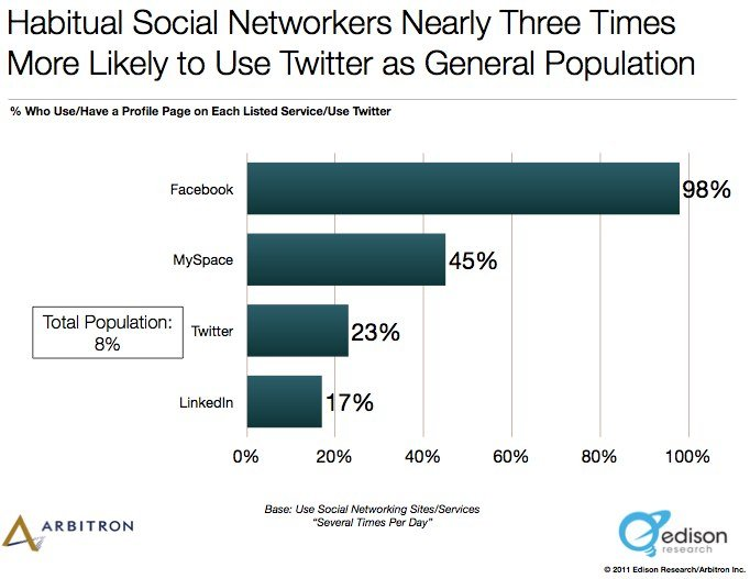 The Social Habit 2011 by Edison Research.pdf page 28 of 53 9 Surprising New Facts About Social Media in America