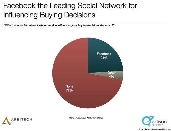 The Social Habit 2011 by Edison Research