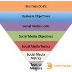 Social Media Metrics Sequence