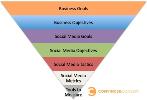Social Media Metrics Sequence 1 A Hammer Isnt a House   Dont Confuse Tools with Metrics