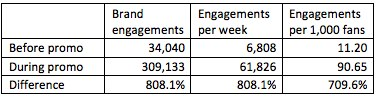 brand engagements Measuring Facebook Fan Engagement Beyond the Like