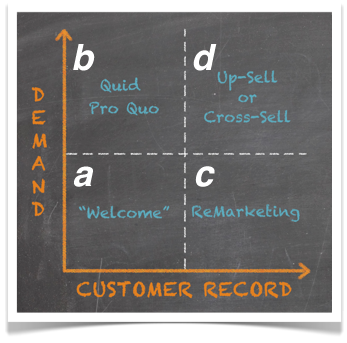 lifecyclemessages1 The 12 Key Messaging Strategies for Email Lifecycle Marketing