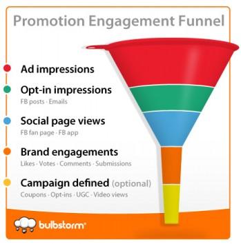 Bulbstorm Facebook Engagement Funnel
