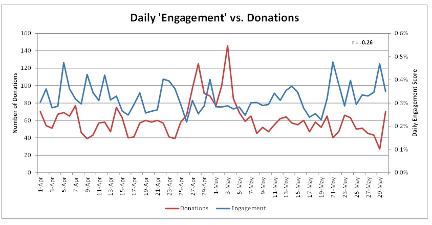 Engagement Graph1 The Hitchhiker's Guide to Tracking Website Engagement