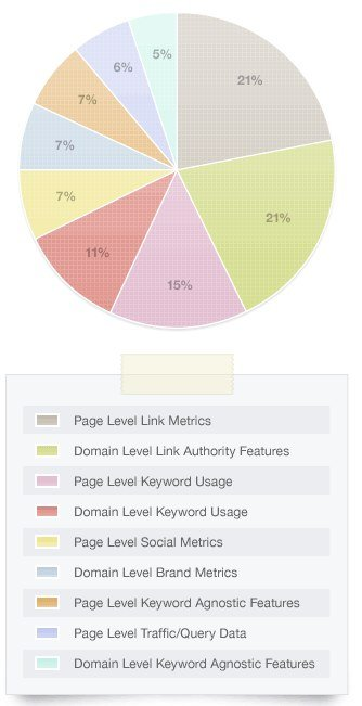 SEOMOZ SEO Ranking Factors Why Google Has the Hammer To Make Businesses Use Google Plus