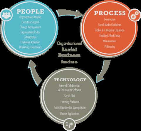 diagram social business dec e1310406051898 The 3 Building Blocks of Social Business Evolution