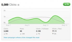 Account Dashboard Argyle Social 300x178 Social Media Optimization 3 Steps to Tweeting with a Purpose