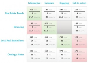 Social Media Optimization Table
