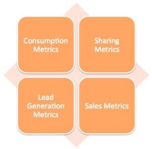 4 buckets of content metrics