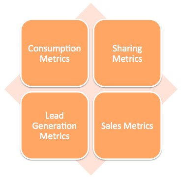 4 buckets of content metrics The 4 Types of Content Metrics That Matter